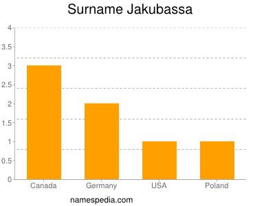 Surname Jakubassa