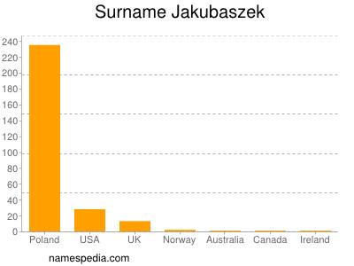Surname Jakubaszek