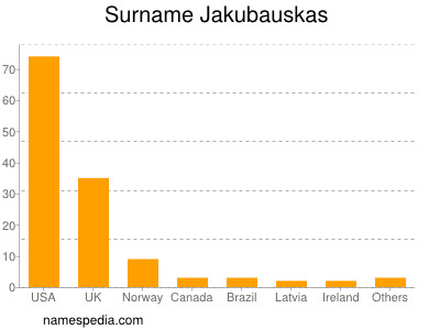Surname Jakubauskas