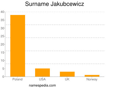 Surname Jakubcewicz