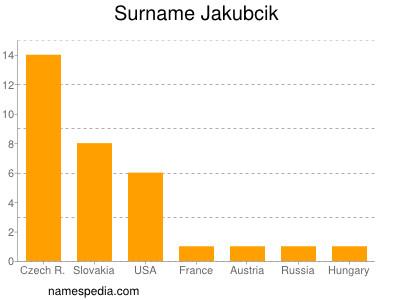 Surname Jakubcik