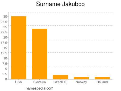 Surname Jakubco