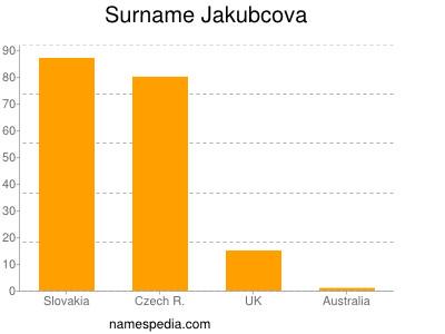 Surname Jakubcova