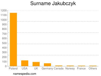 Surname Jakubczyk