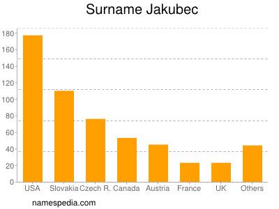 Surname Jakubec