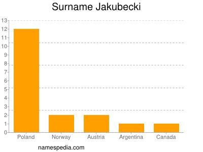 Surname Jakubecki
