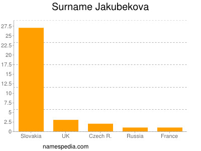 Surname Jakubekova