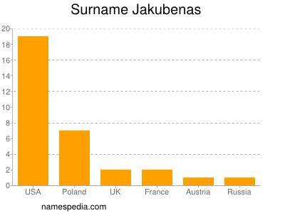 Surname Jakubenas