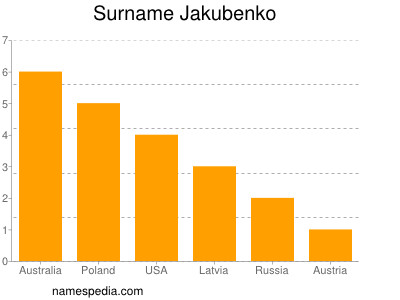 Surname Jakubenko