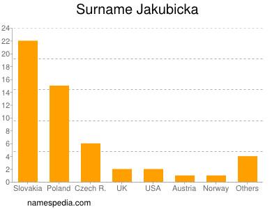 Surname Jakubicka