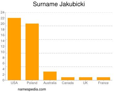 Surname Jakubicki