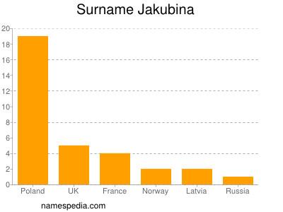 Surname Jakubina