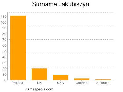 Surname Jakubiszyn