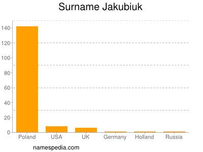 Surname Jakubiuk
