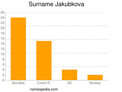 Surname Jakubkova