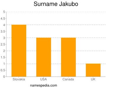 Surname Jakubo