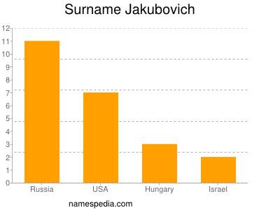 Surname Jakubovich