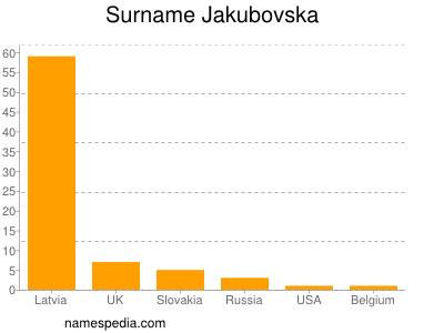 Surname Jakubovska