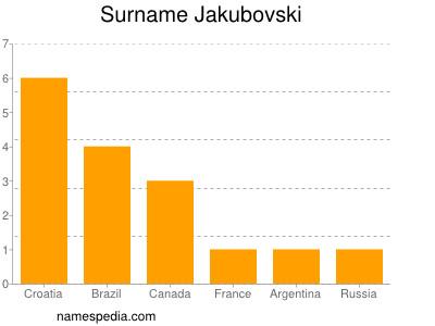 Surname Jakubovski