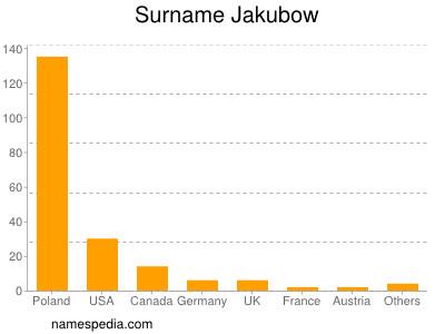 Surname Jakubow