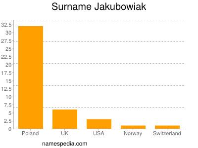 Surname Jakubowiak