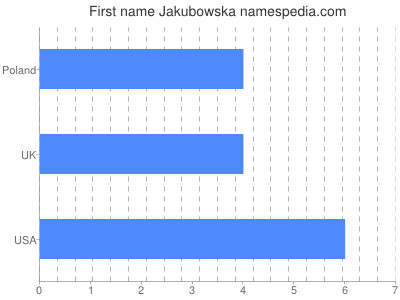 Given name Jakubowska