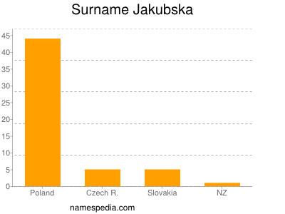Surname Jakubska
