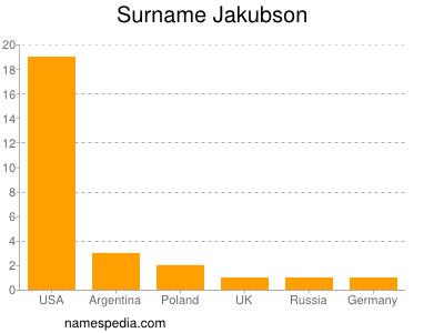 Surname Jakubson