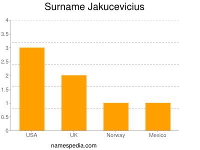 Surname Jakucevicius