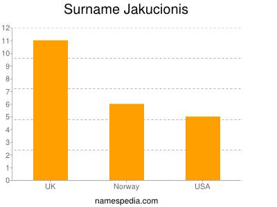 Surname Jakucionis