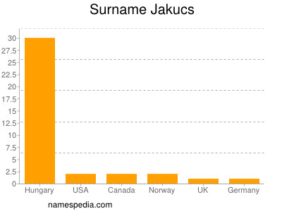 Surname Jakucs