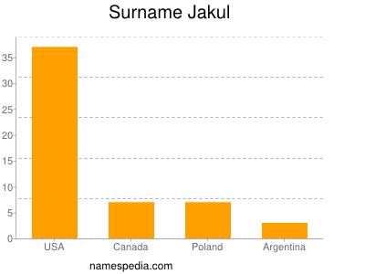 Surname Jakul