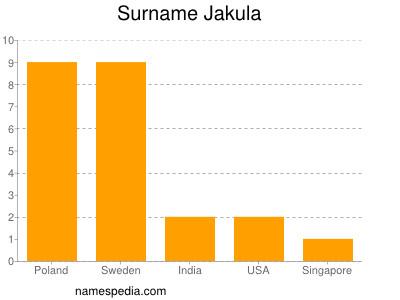 Surname Jakula
