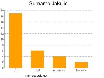 Surname Jakulis