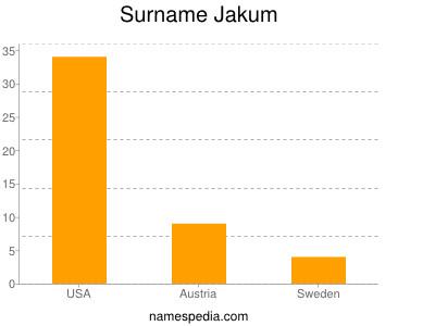 Surname Jakum