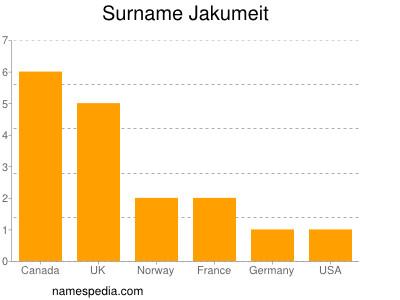 Surname Jakumeit