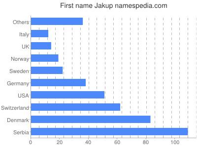 Given name Jakup