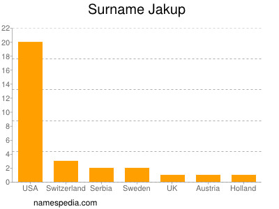 Surname Jakup