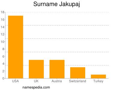 Surname Jakupaj