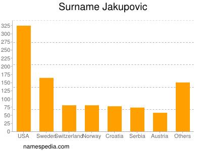 Surname Jakupovic