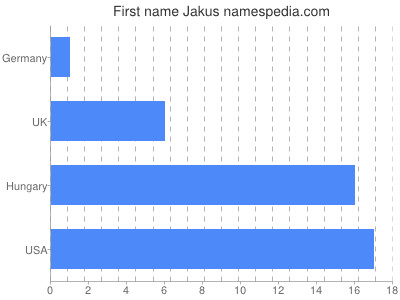 Given name Jakus