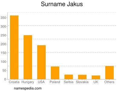 Surname Jakus