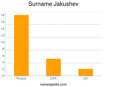 Surname Jakushev