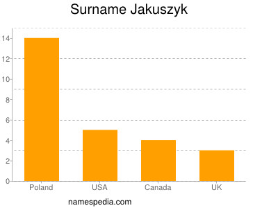 Surname Jakuszyk