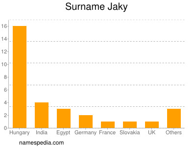 Surname Jaky