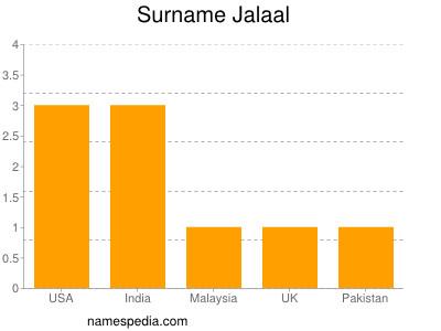 Surname Jalaal