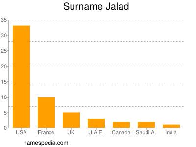 Surname Jalad