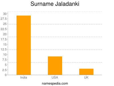 Surname Jaladanki