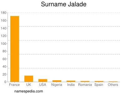 Surname Jalade