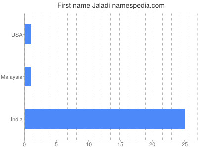 Given name Jaladi